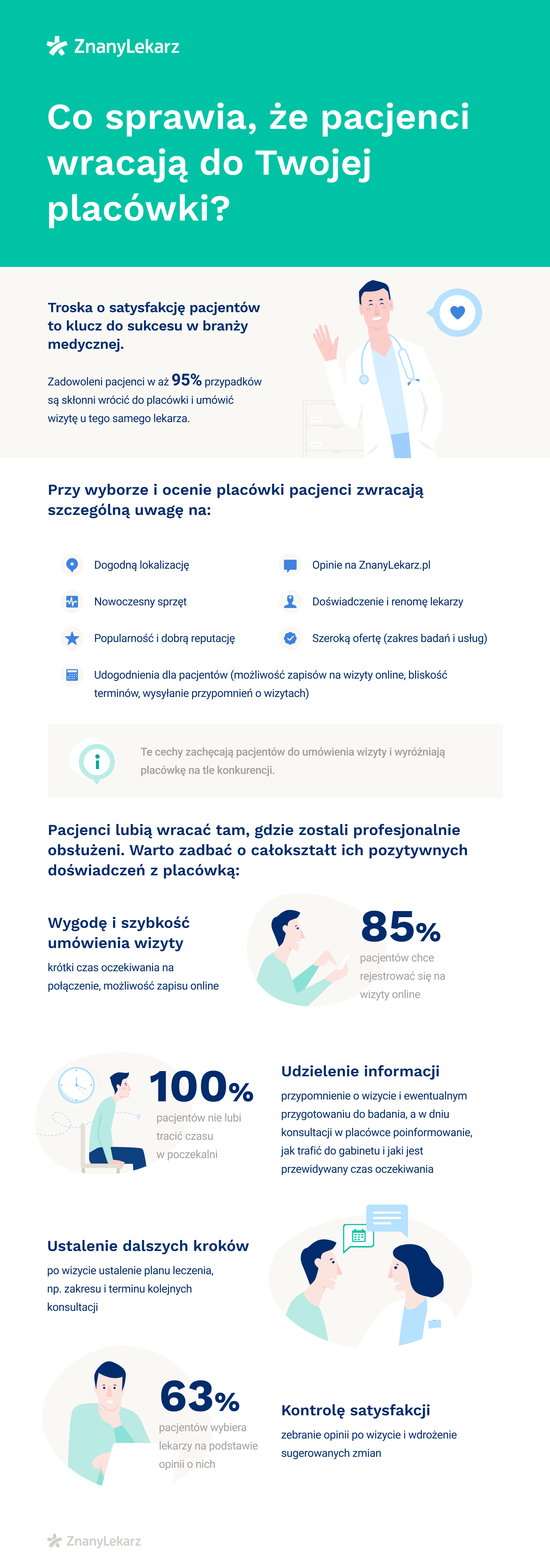 infografika-lojalnosc-pacjentow